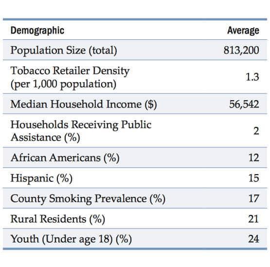 tobacco retailer demographic characteristics
